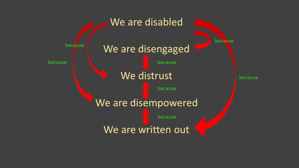 """5 lines of text We are disabled  We are disengaged  We distrust  We are disempowered  We are written out  connected by arrows - there is a 1-way arrow between """"we are disabled"""" and each of the other lines, labelled """"because"""" and each other line is linked by a 2 way arrow labelled """"because"""""""