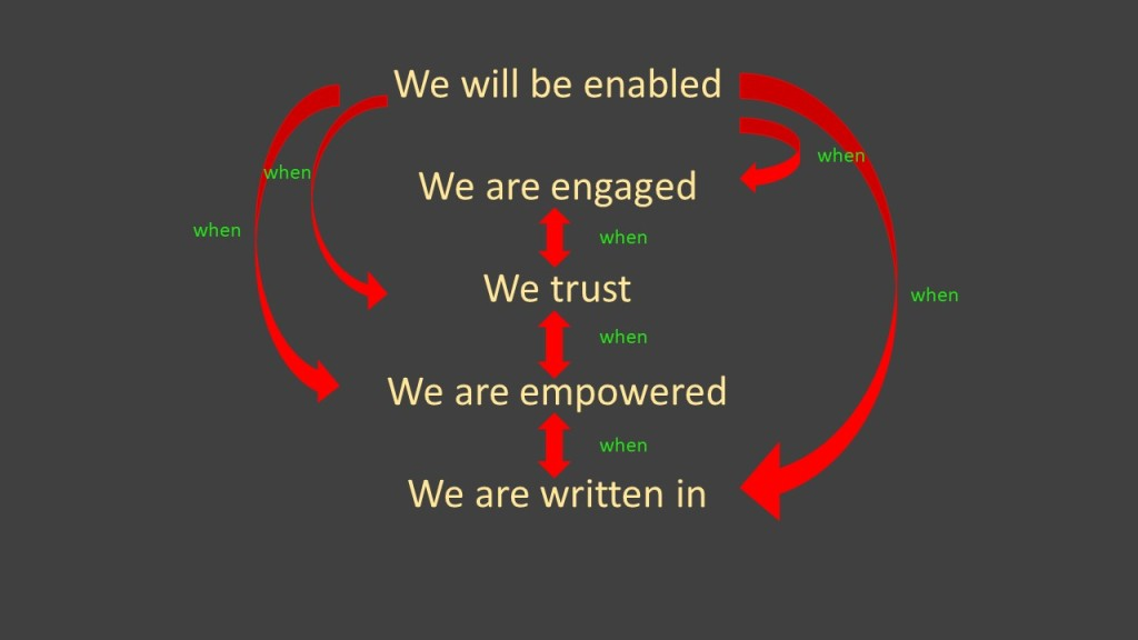 """5 lines of text We are denabled  We are engaged  We trust  We are empowered  We are written in  connected by arrows - there is a 1-way arrow between """"we are enabled"""" and each of the other lines, labelled """"when"""" and each other line is linked by a 2 way arrow labelled """"when"""""""